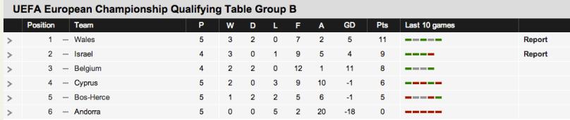 euro-2016-group-b-table